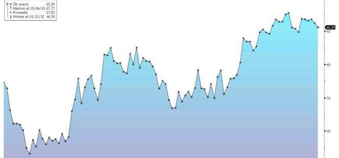 el petróleo sube más de un 40 desde enero